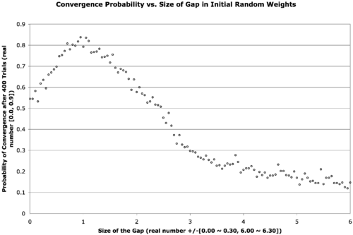 Convergence Rate (400 Trials) given Gap Size