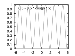 Variadic Fuzzy XOR -- 0.5 - 0.5 cos( pi sum p over i )